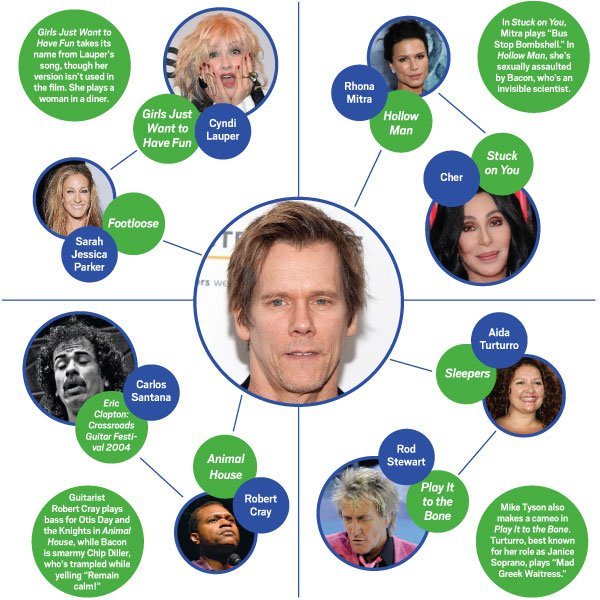 Degrees From Kevin Bacon Pictures