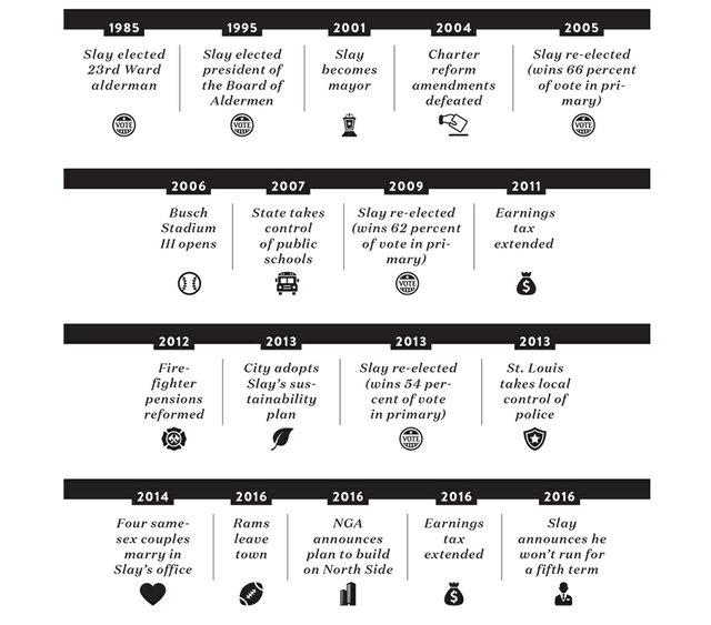 Slay_timeline.jpg