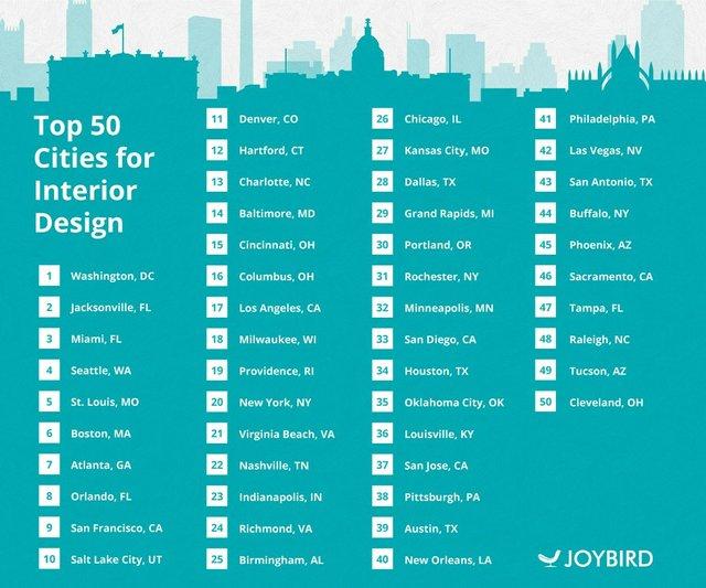 JB-Top-50-cities-interior-design-rank-v1.jpg