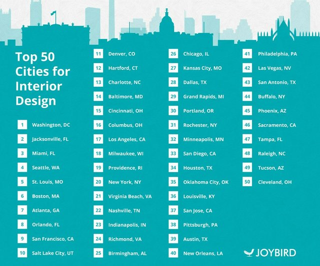 JB-Top-50-cities-interior-design-rank-v1.jpg